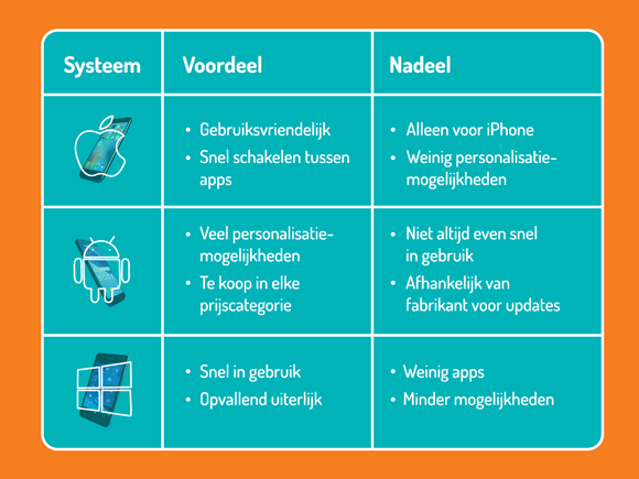Type besturingssysteem smartphone
